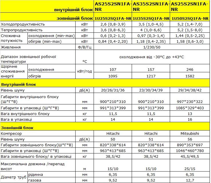 Технічні характеристики AS25SN1FA-NR 1U25S2SQ1FA-NR