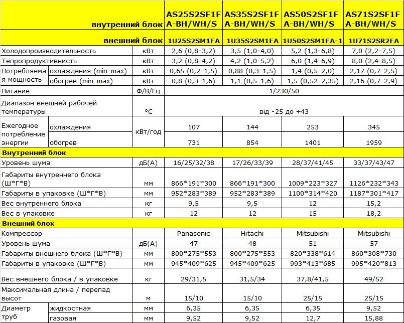 Технические характеристики кондиционера Haier AS71S2SF1FA-BC/1U71S2SGIFA
