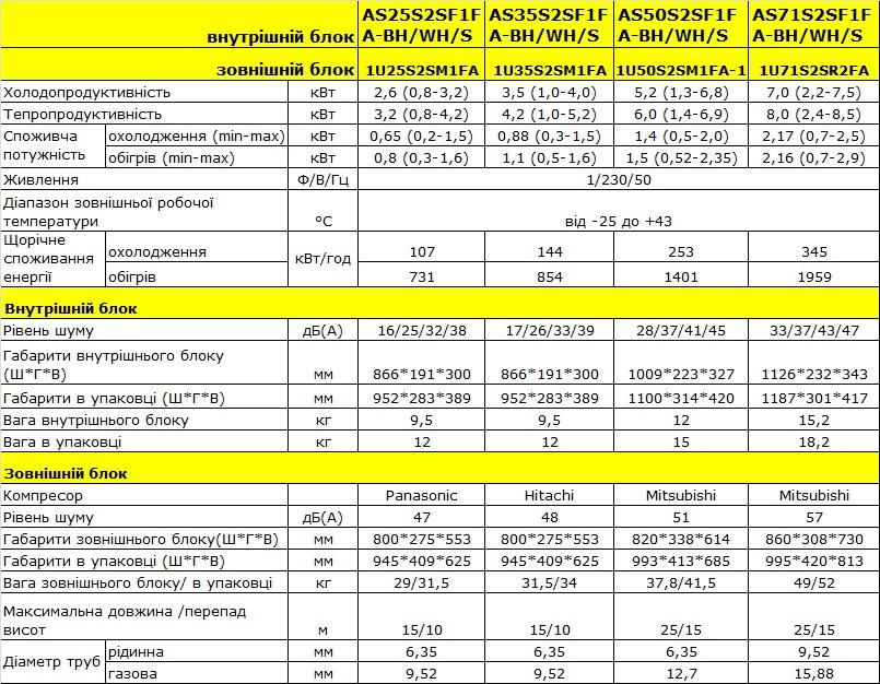 Технічні характеристики кондиціонера Haier AS71S2SF1FA-BC/1U71S2SGIFA